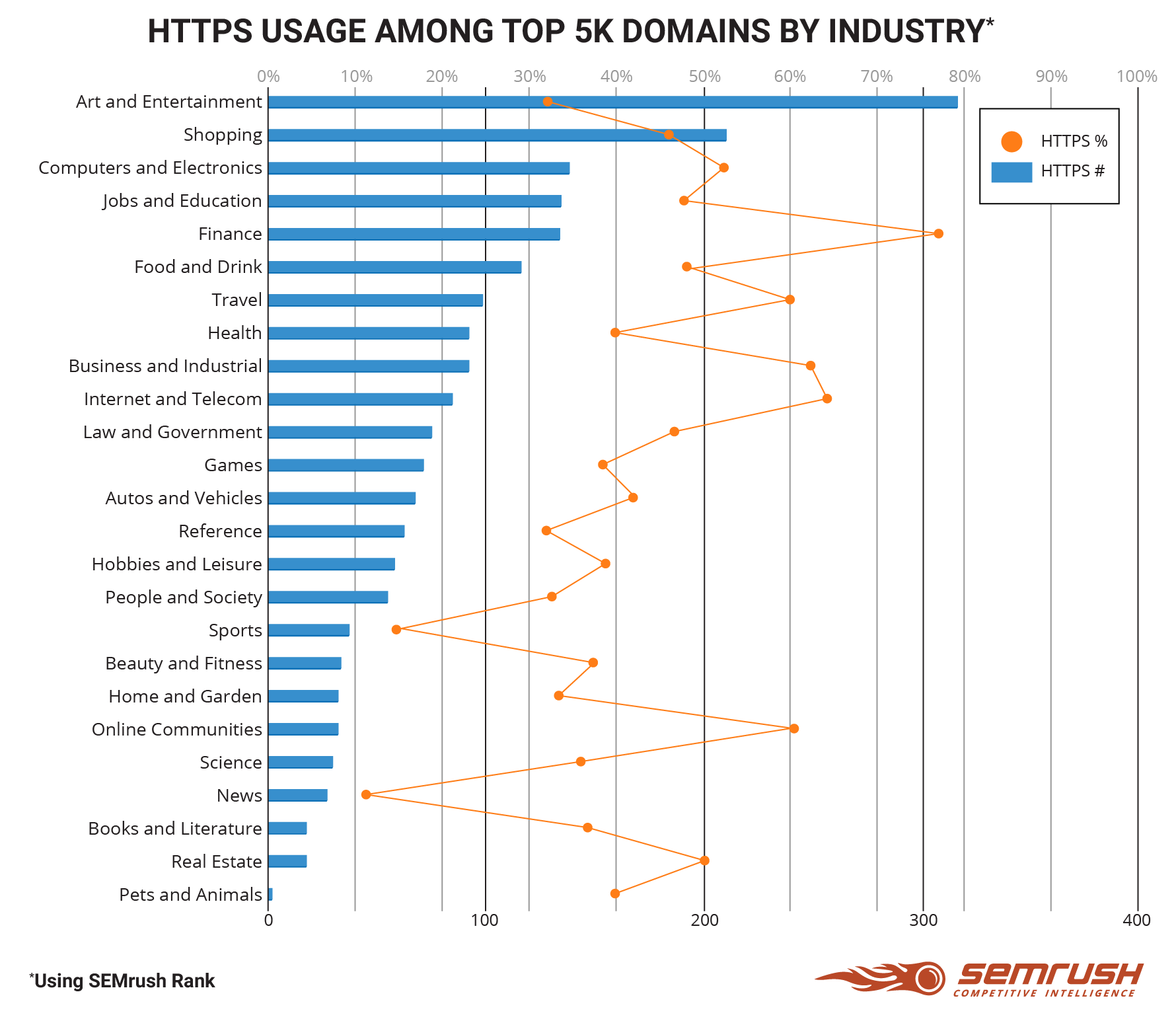 Why You Should Move Your Site to HTTPS: SEMrush Data Study. Image 2