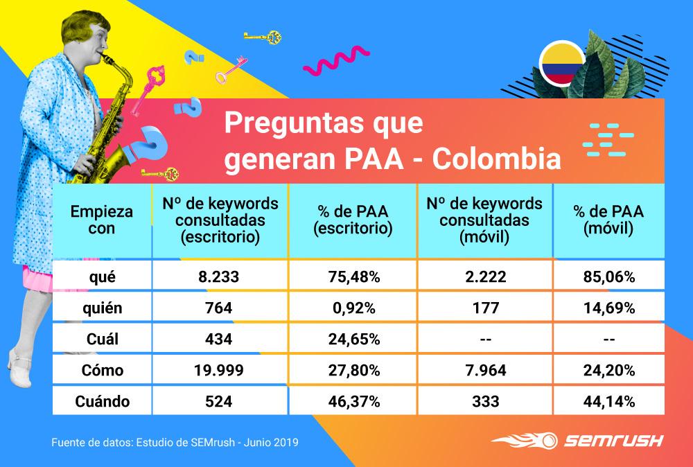 People Also Ask - Preguntas con PAA Colombia