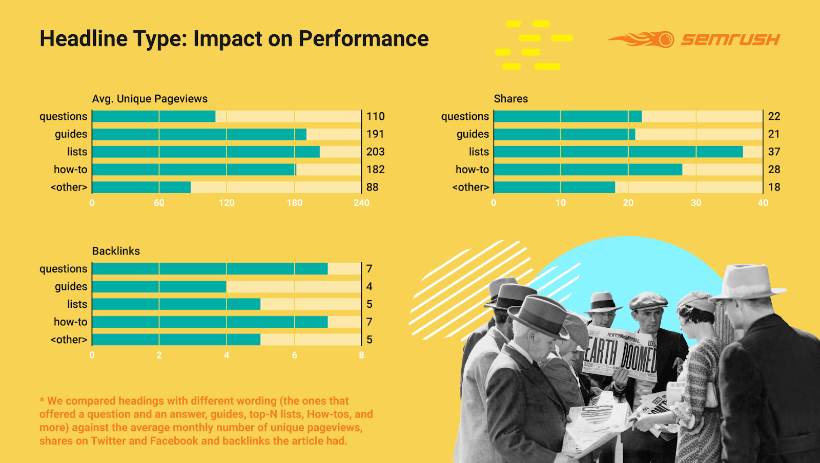 Infographic: headline type – impact on performance