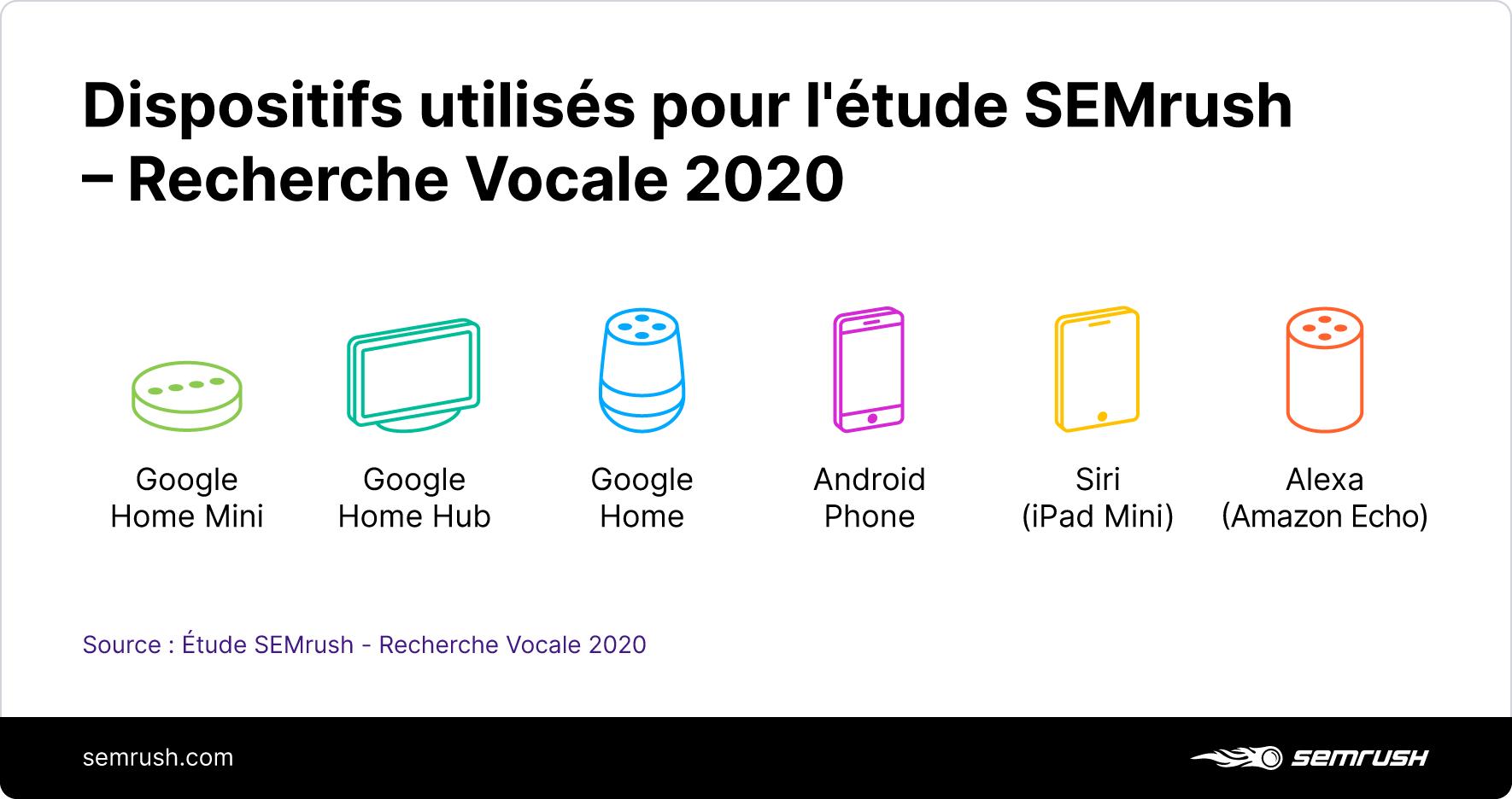 [Étude] Exploiter la recherche vocale pour les entreprises locales . Image 13