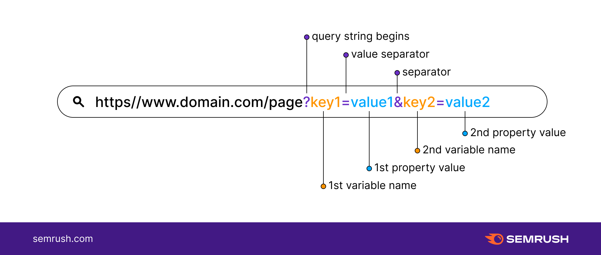 Guide to URL Parameters 2