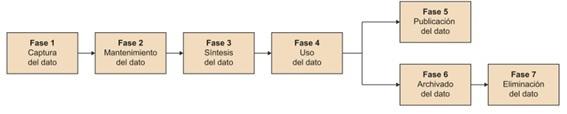 Minería de datos - Ciclo de vida del dato