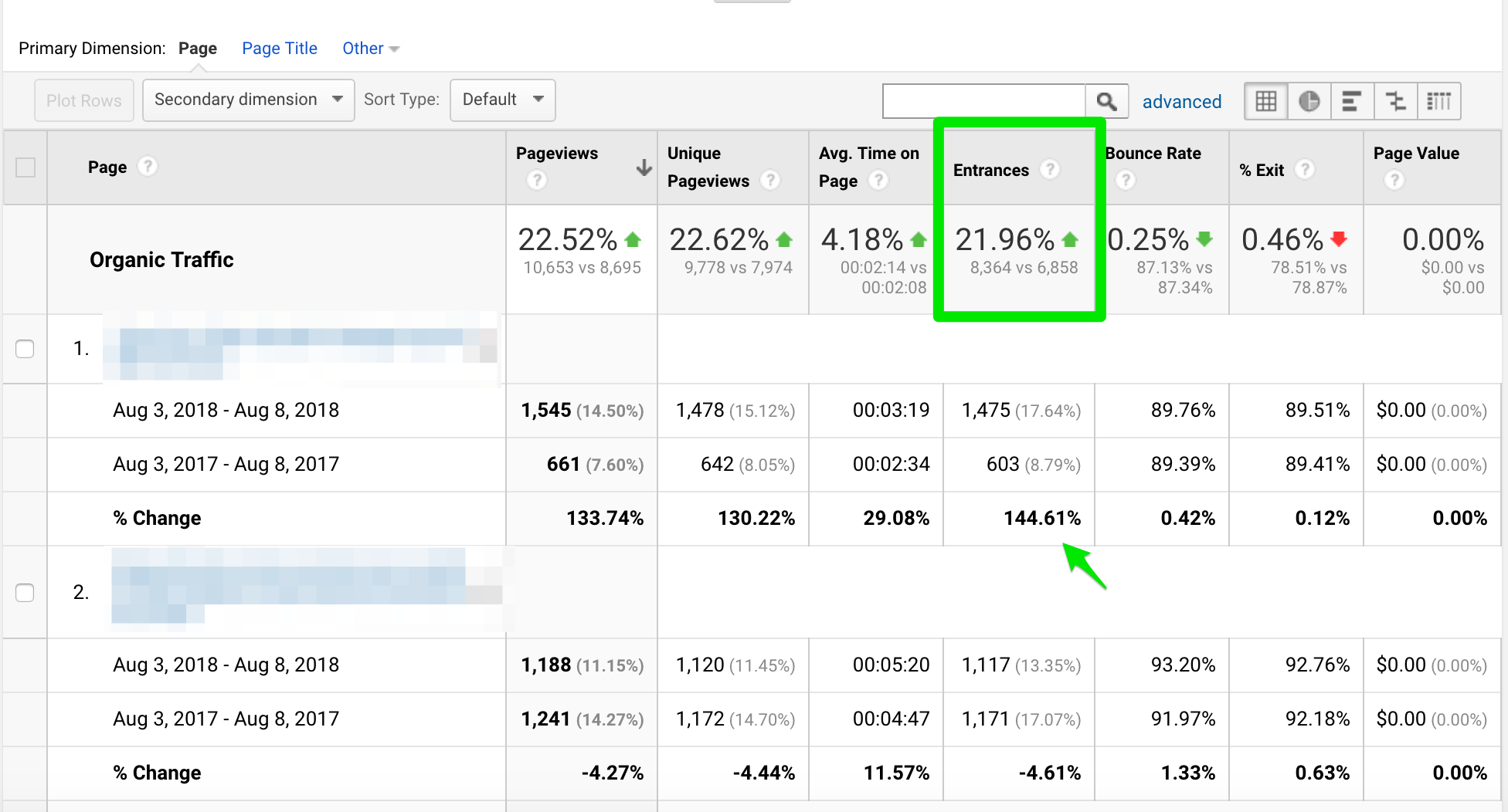 Google Analytics all pages report