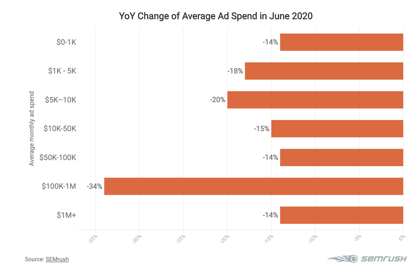 Changes in online advertising spend in June 2020