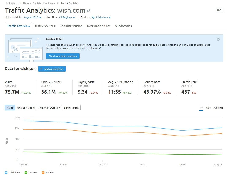 Analisi keyword: il tool Traffic analytics di SEMrush offre stime di traffico
