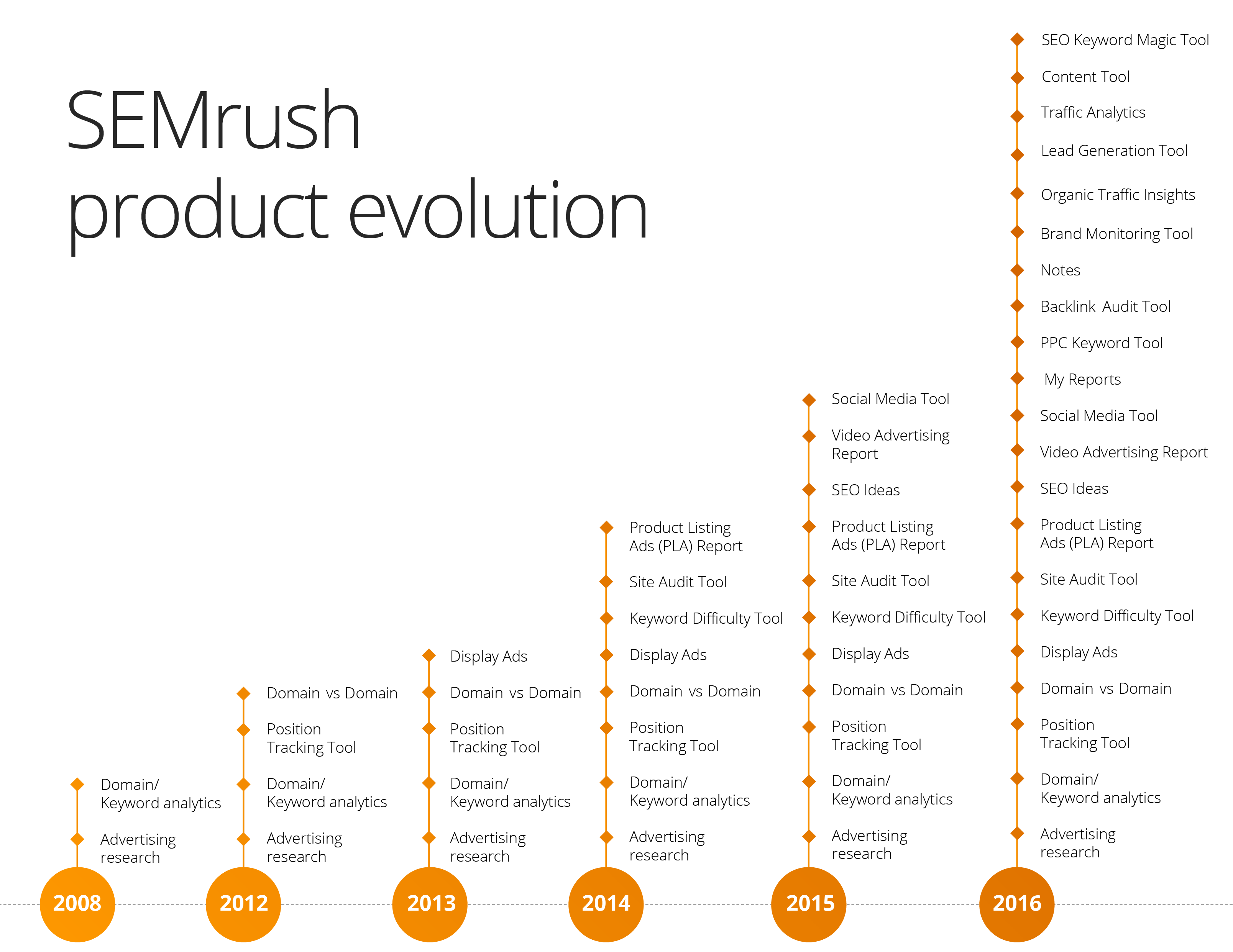 SEMrush Product Evolution