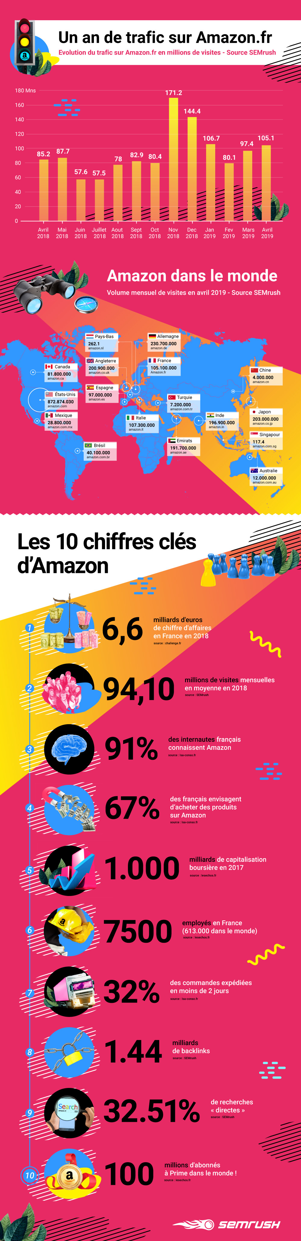 Infograhie Amazon - SEMrush