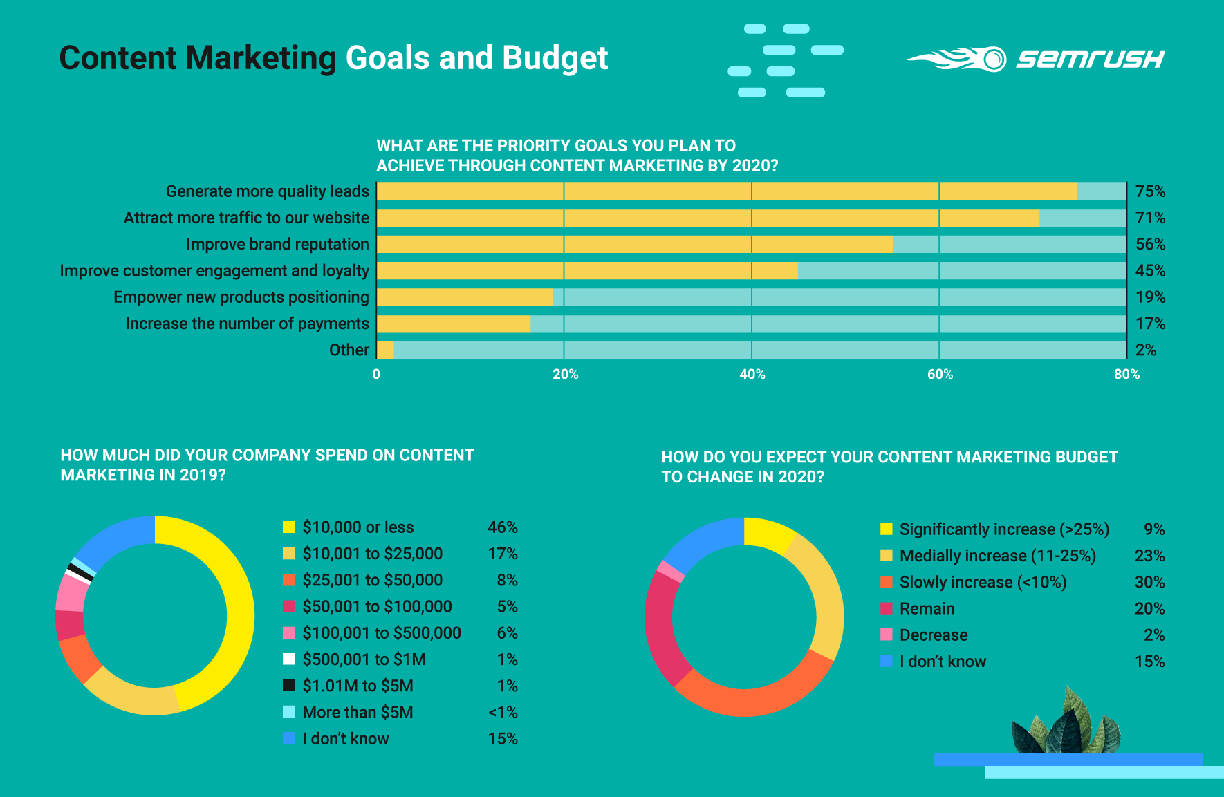 Content Marketing Goals and Budgets Survey results