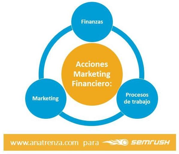 Acciones de marketing financiero