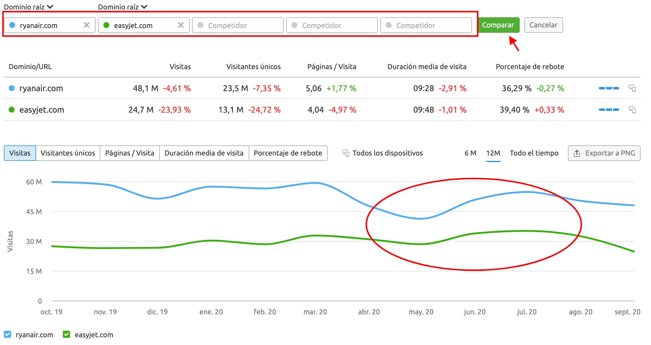 SEMrush Traffic Analytics - Competitors' traffic