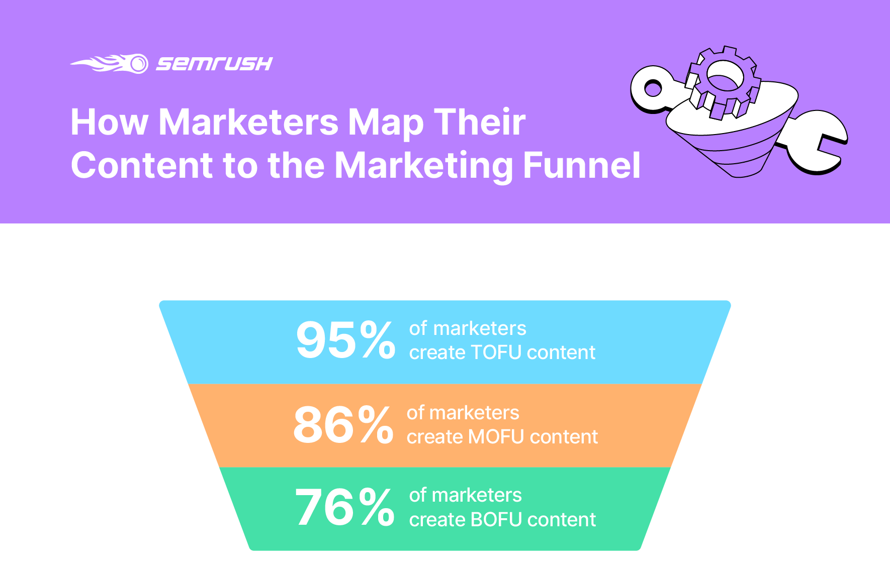 How marketers map their content to the funnel
