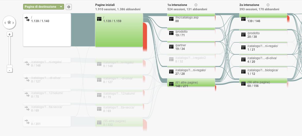 Report di Google Analytics: la Visualizzazione Navigazione