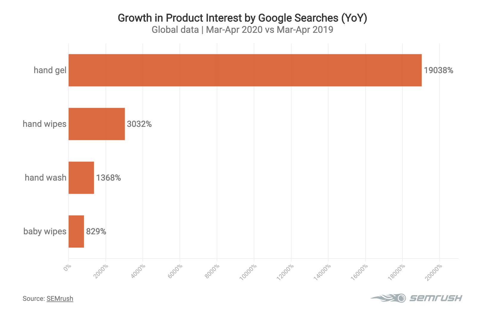 Top products by Google searches during the pandemic