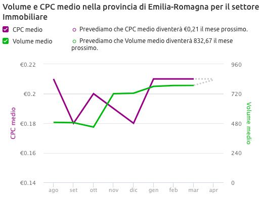 Volume e CPC medio nella regione Emilia-Romagna per il settore Immobiliare