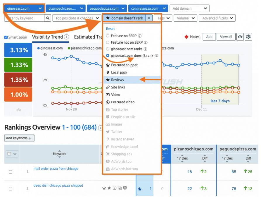 Controlla le keyword che attivano funzionalità delle Serp