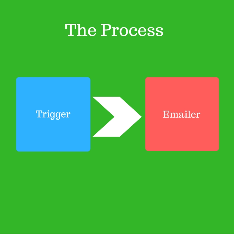 Triggered email automation process