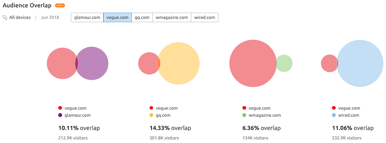 vogue-glamour-gq-wmagazine-wired-audience-overlap.png
