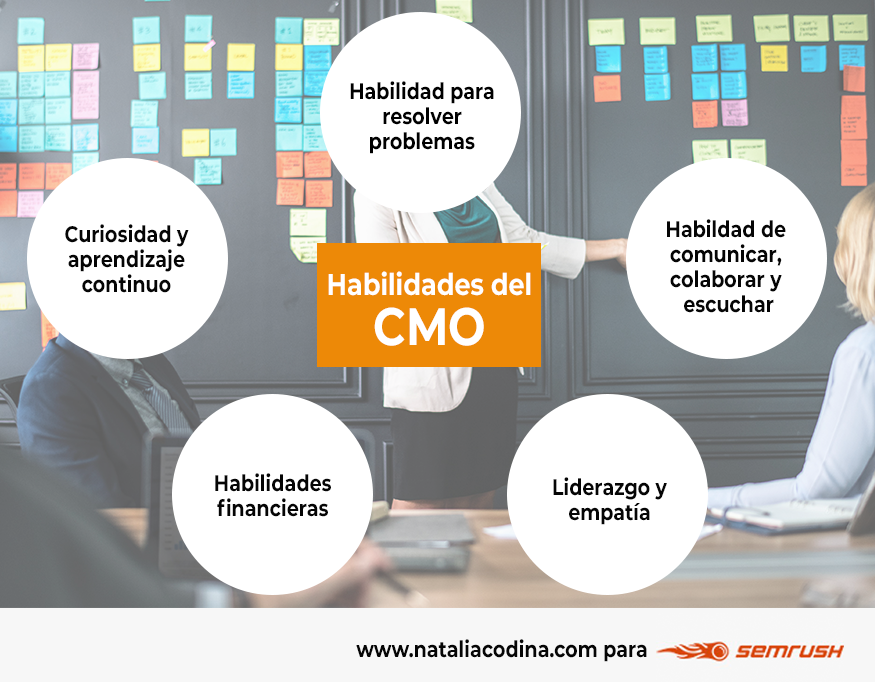 Habilidades del CMO o director de marketing