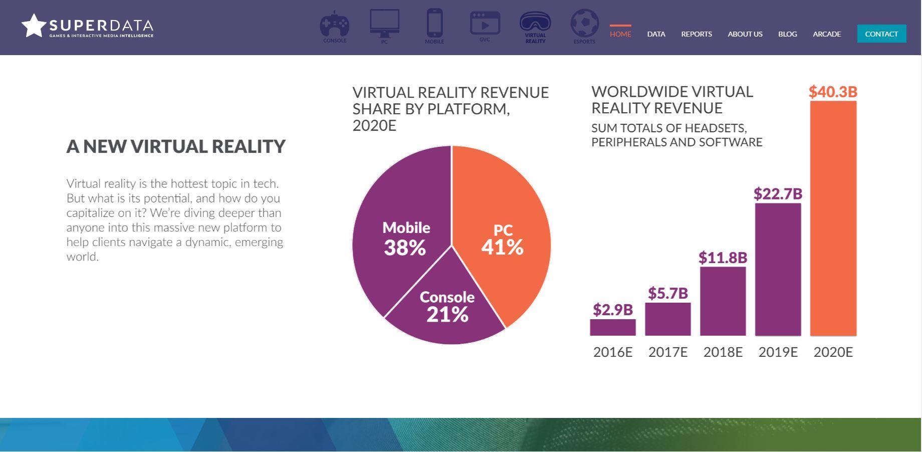 Datos de crecimiento de la realidad virtual según SuperData Research