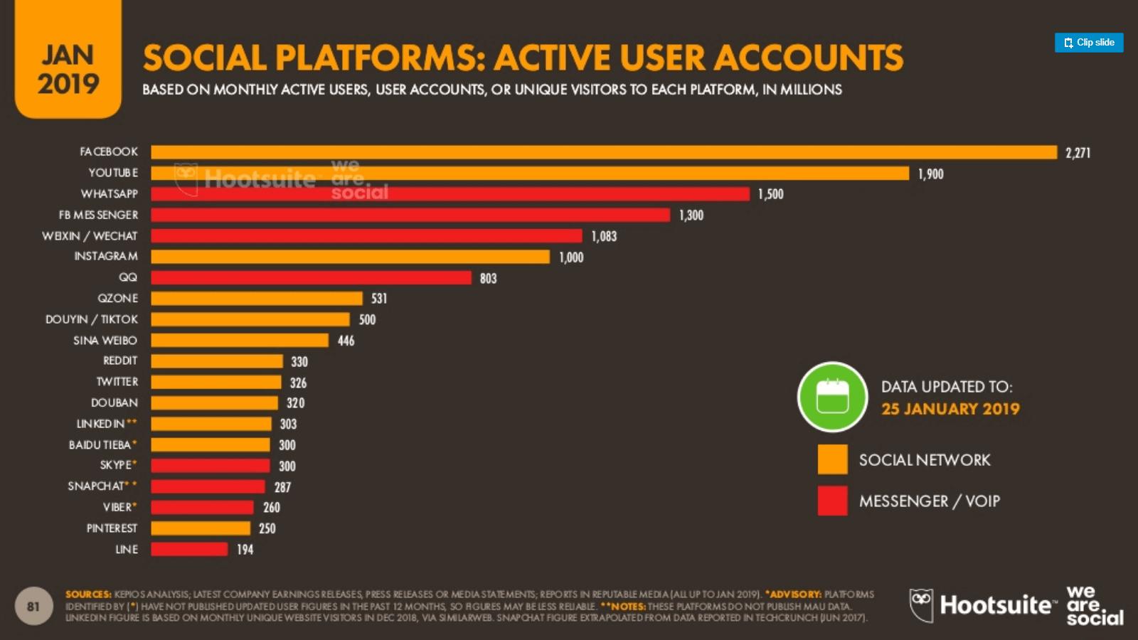 Redes sociales y turismo: Datos de usuarios activos en 2019