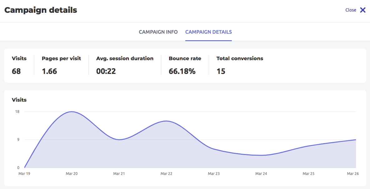 Paid traffic campaign details (visits, bounce rate, avg. session duration)