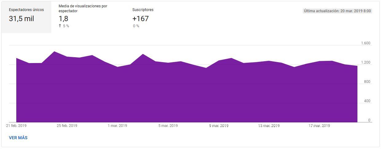 YouTube Analytics - Aumentar la audiencia, visión general