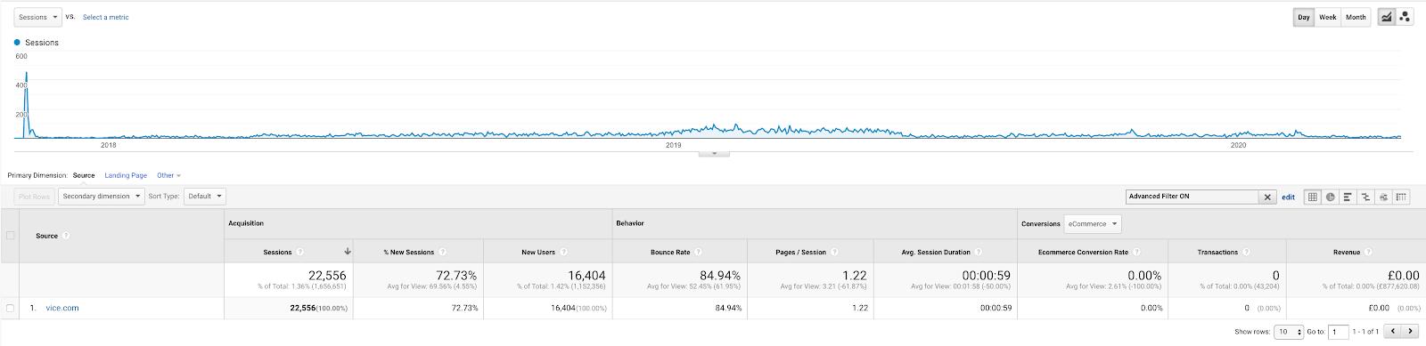 i backlink portano traffico al tuo sito web