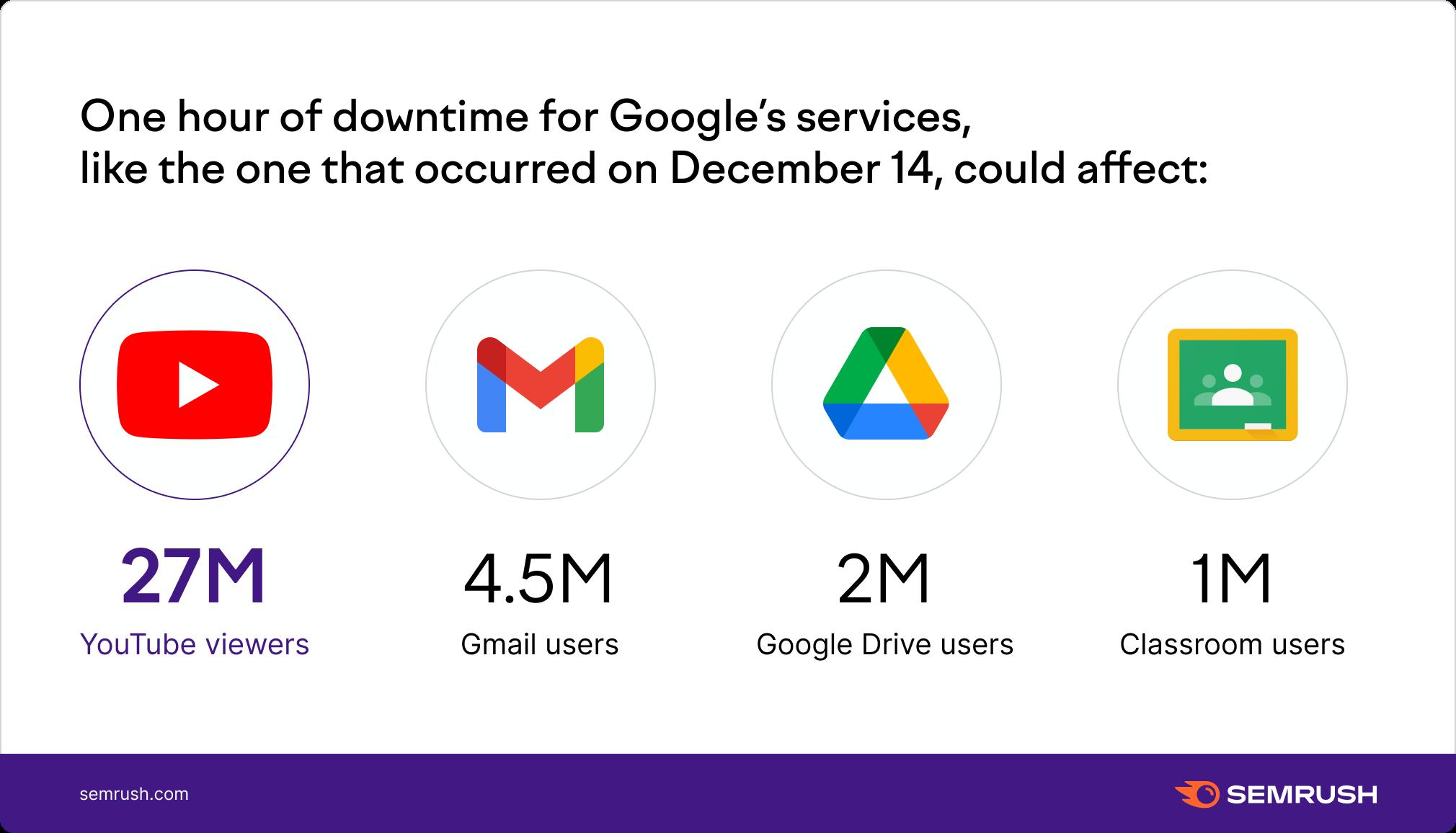 usuarios afectados por la infografía de interrupciones de Google