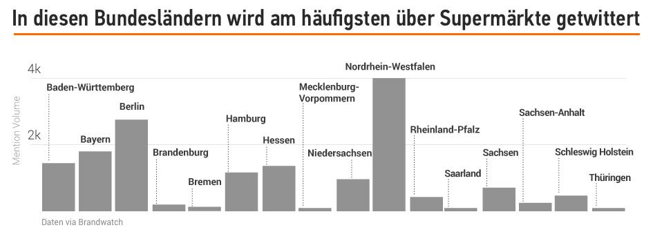 Studie: Deutsche Supermärkte in der Online-Welt. Bild 4