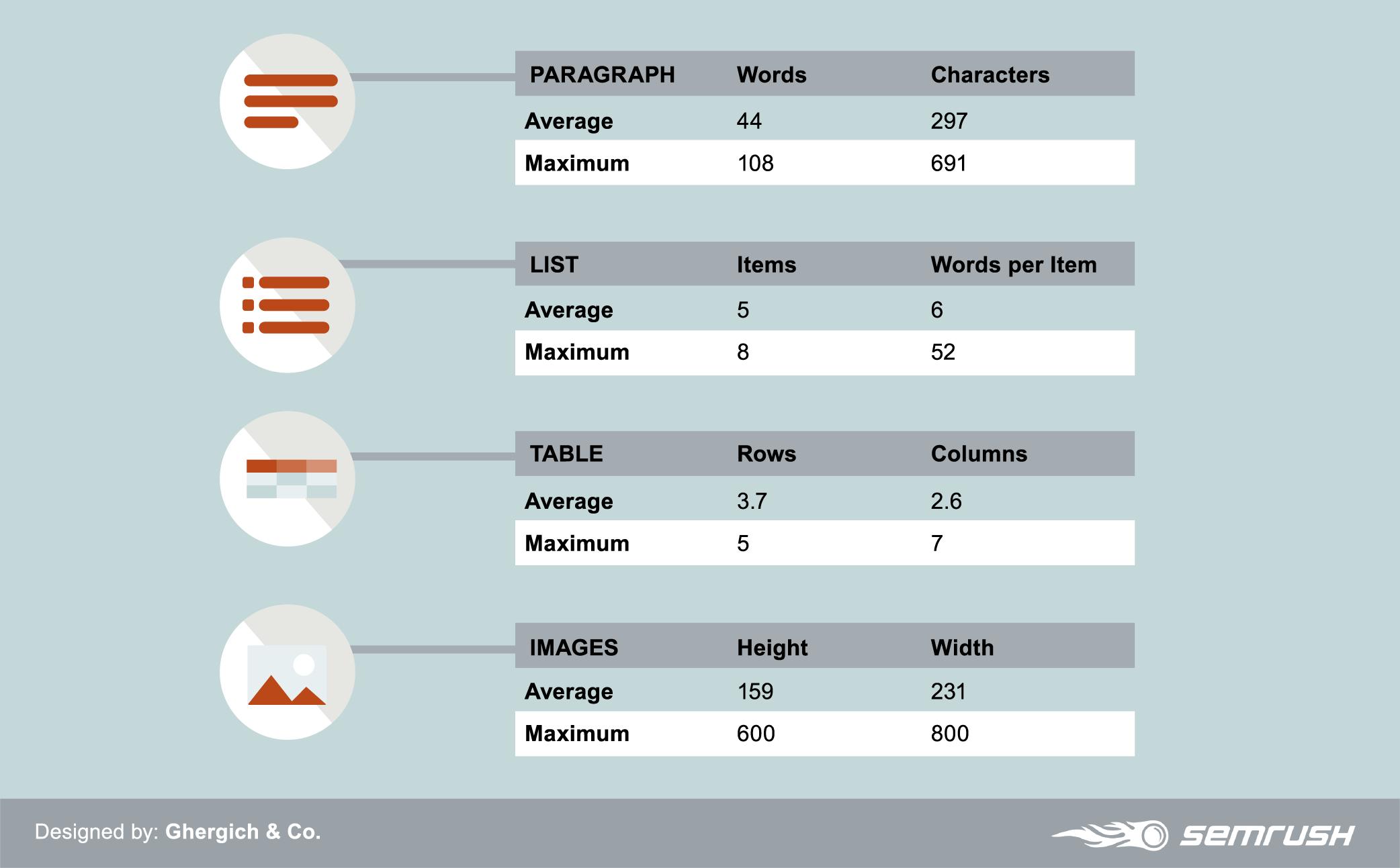 semrush-fs-mobile-study-length-stats.png