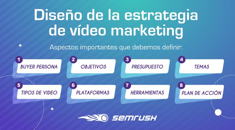 Diseño de la estrategia de vídeo marketing
