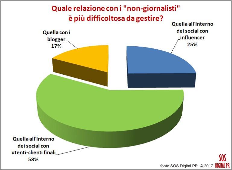 """Digital Pr e relazioni online con i """"non giornalisti"""""""