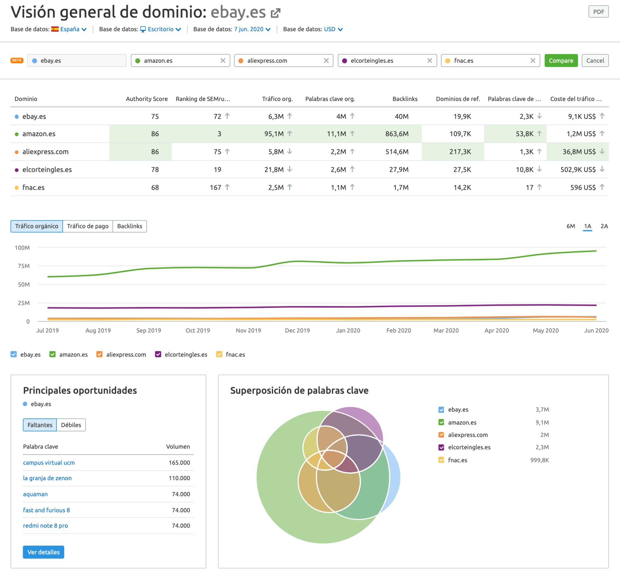 Novedades de SEMrush mayo 2020 - Ventajas domain overview