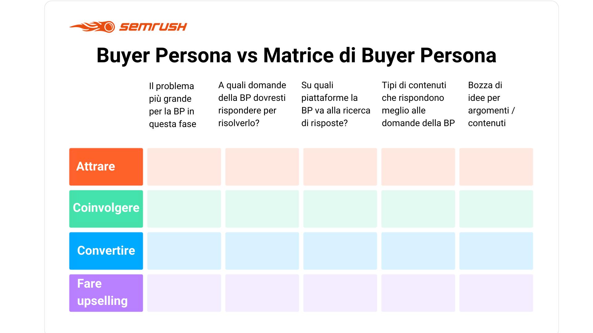 Come e perché creare la tua Buyer Persona. Image 9