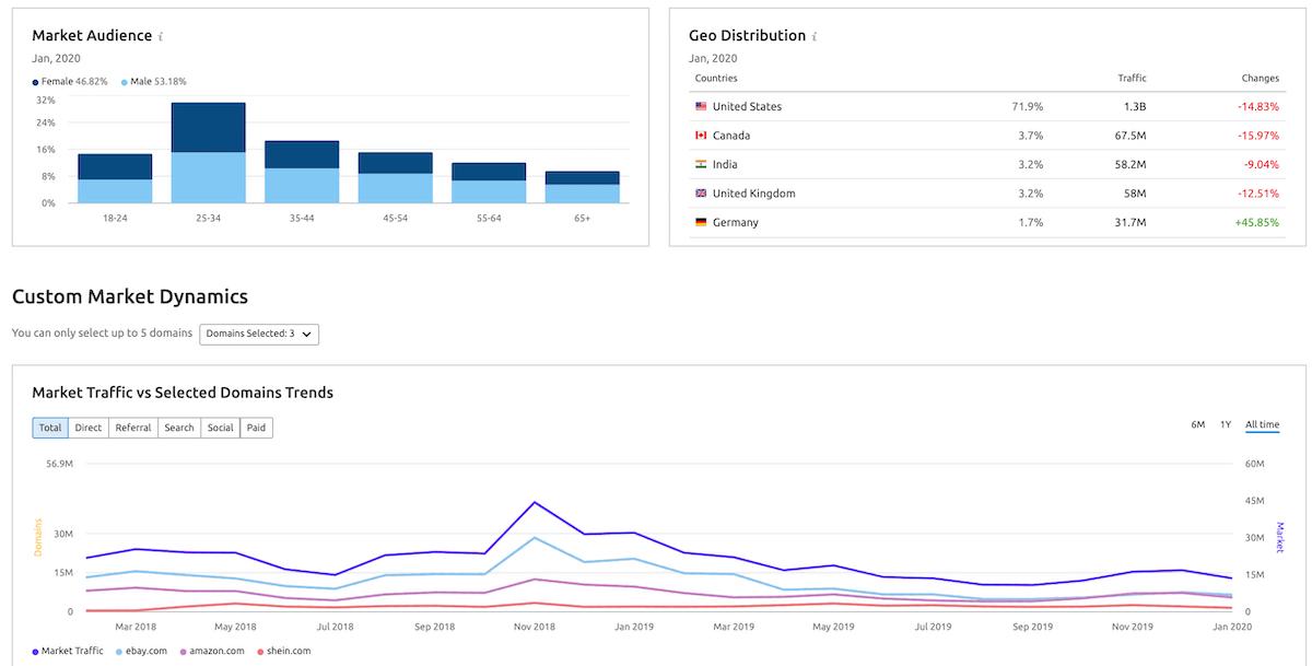 Come analizzare un mercato - report Custom market di SEMrush