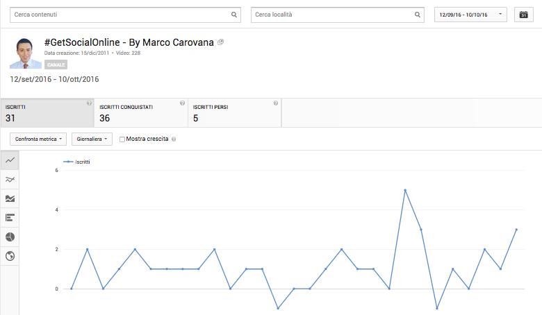 Statistiche iscritti canale YouTube