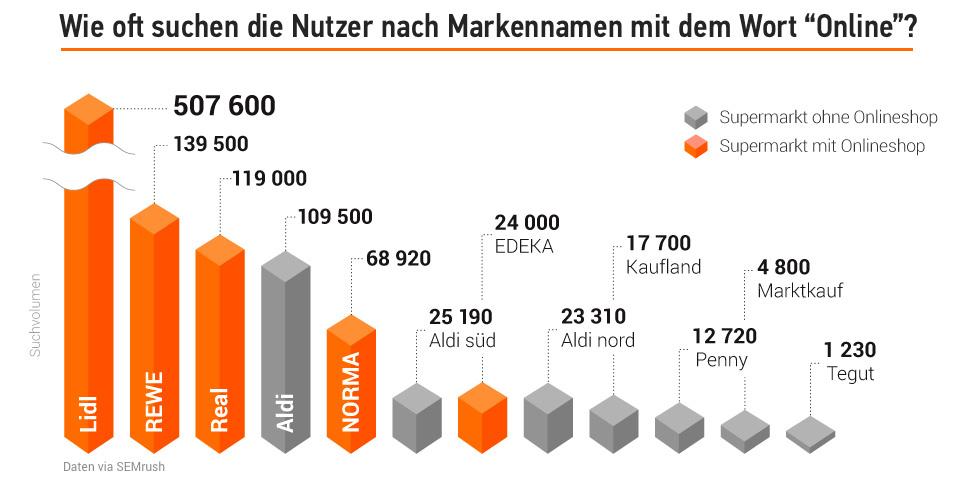 Studie: Deutsche Supermärkte in der Online-Welt. Bild 8