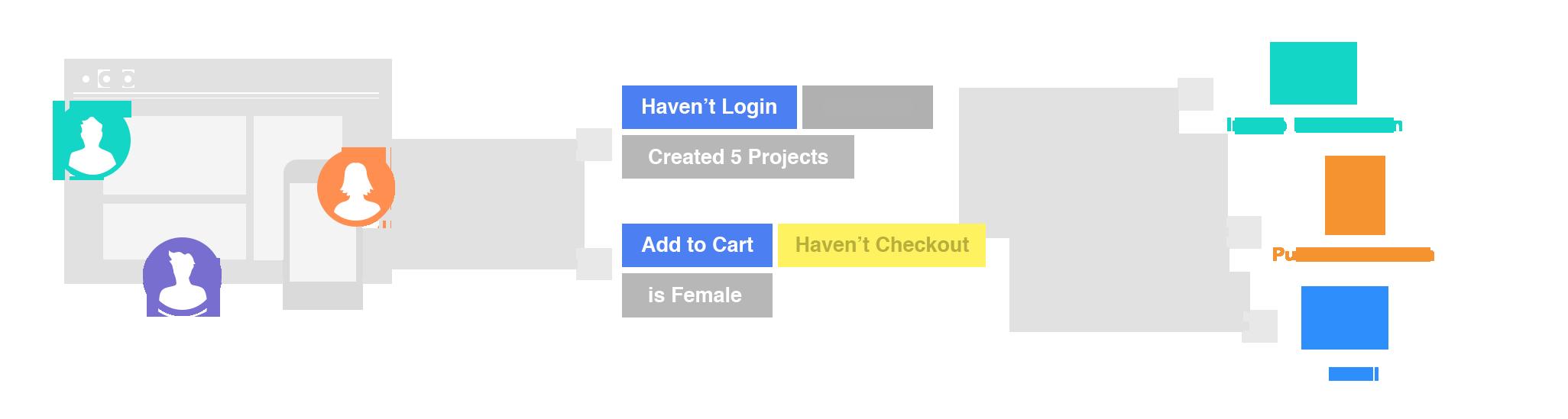 Come utilizzare Retain in ottica di growth hacking