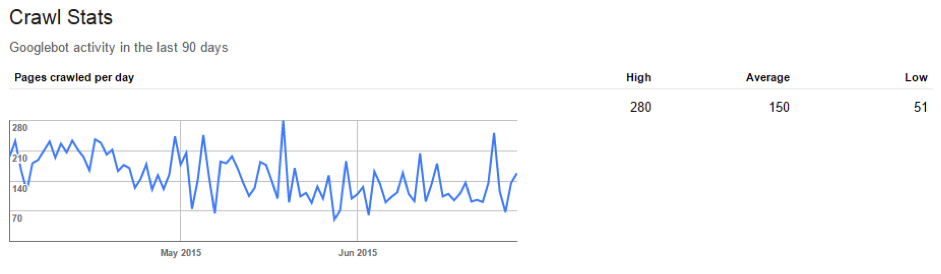 Example of Google Crawl Stats