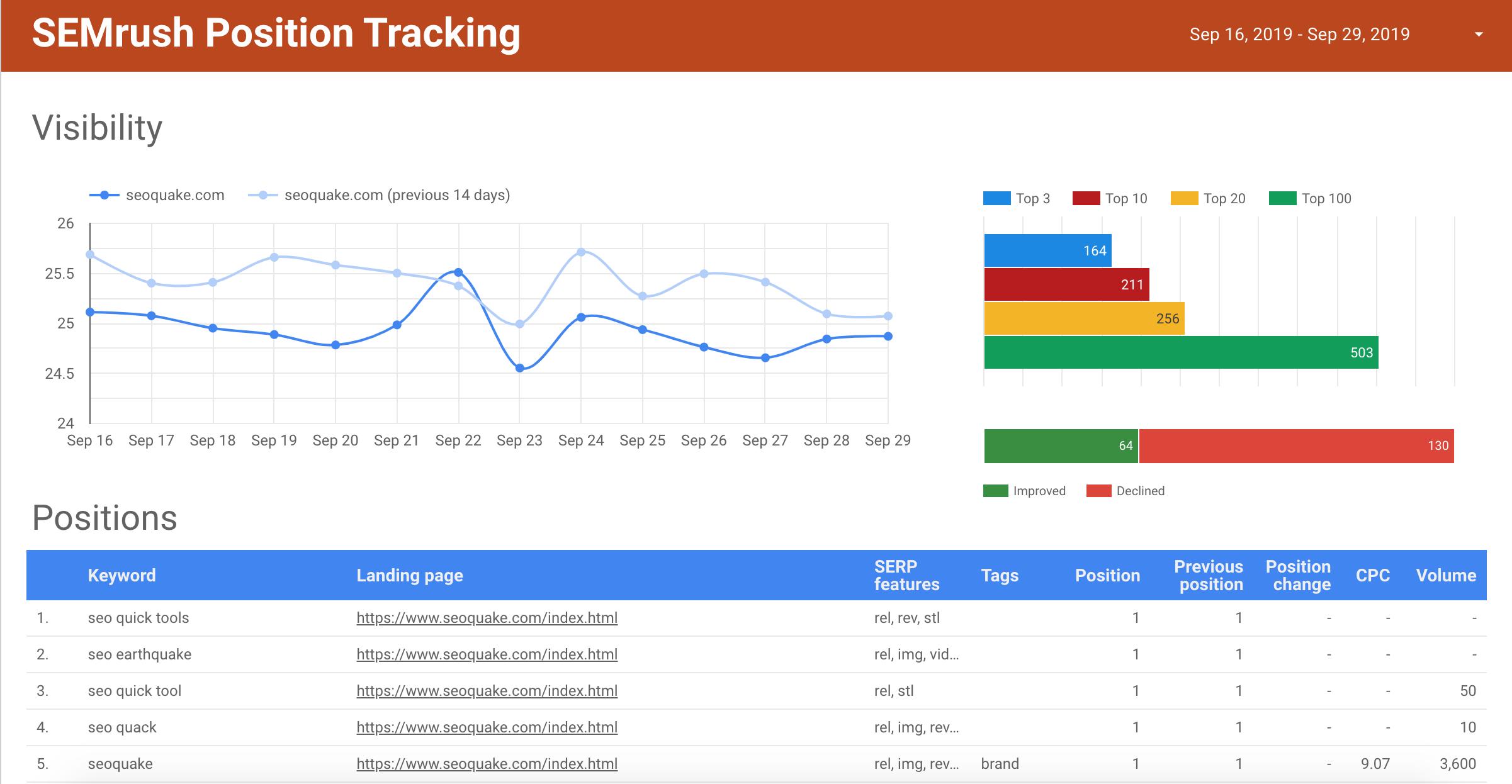 Données de SEMrush Position Tracking dans Google Data Studio