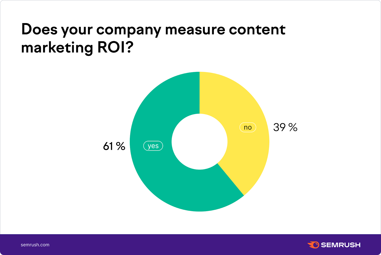 Does your company measure content marketing ROI?
