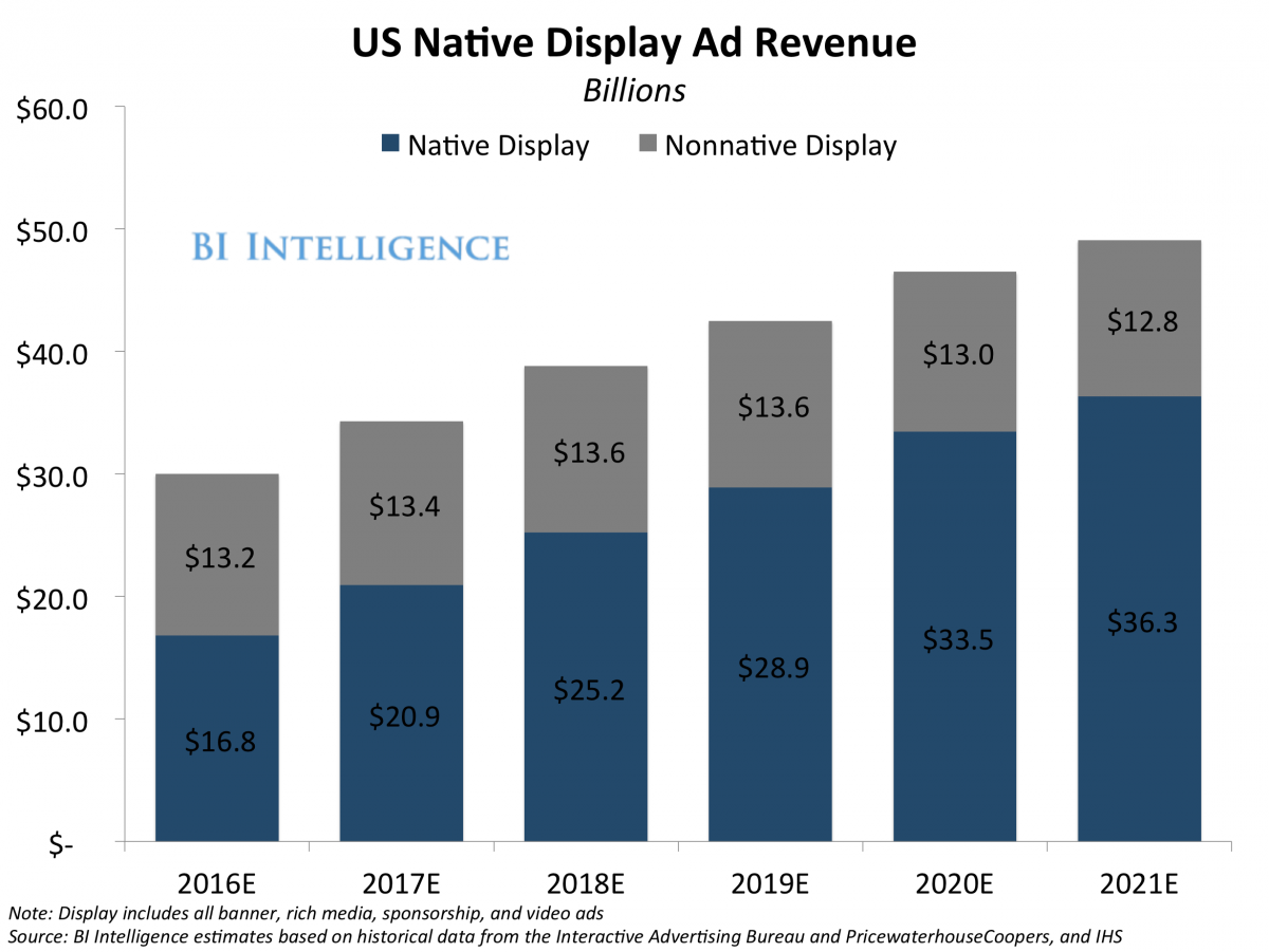 Native Advertising Revenue Projections from BI Intelligence