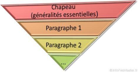 Une pyramide inversée pour structurer son discours