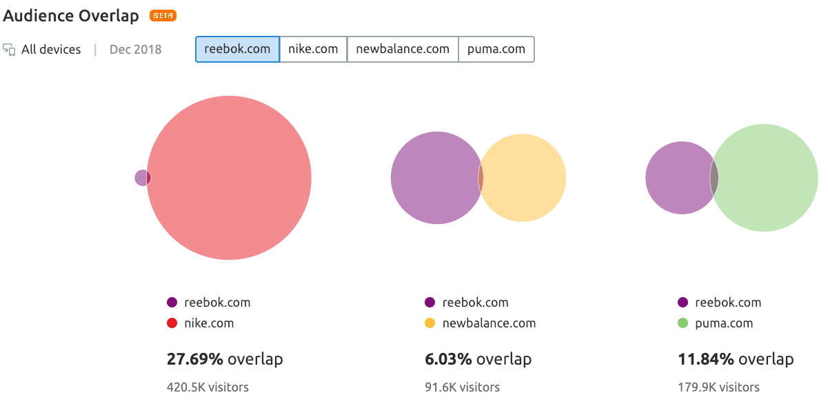 reebok-nike-new-balance-puma-audience-overlap.png