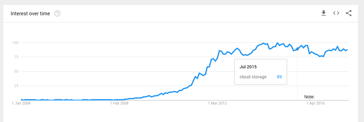 Monetizzare un blog: la prima analisi su Google trend