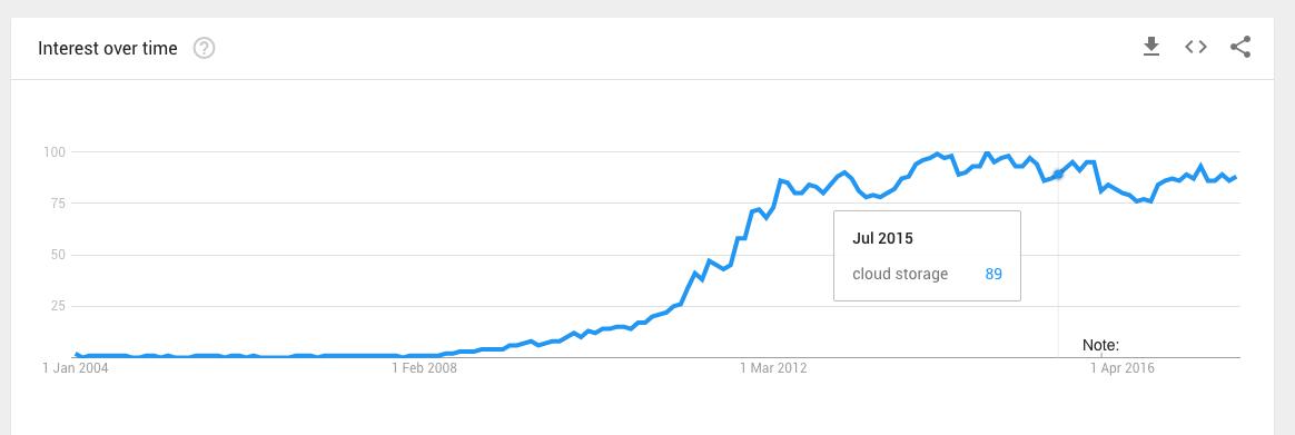 Monetizzare un blog: la prima analisi su Google trend