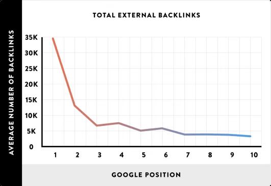 Qué son los backlinks - Relación posicionamiento y nº de backlinks