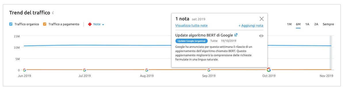 Trucco SEO: aggiungere note sul posizionamento o sugli update di Google