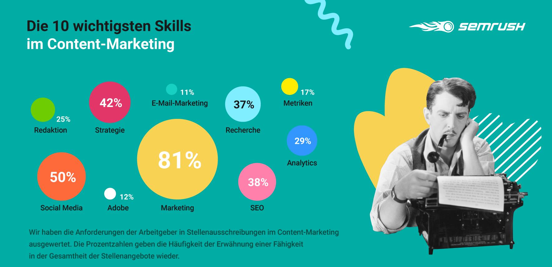 Content-Marketing: Skills