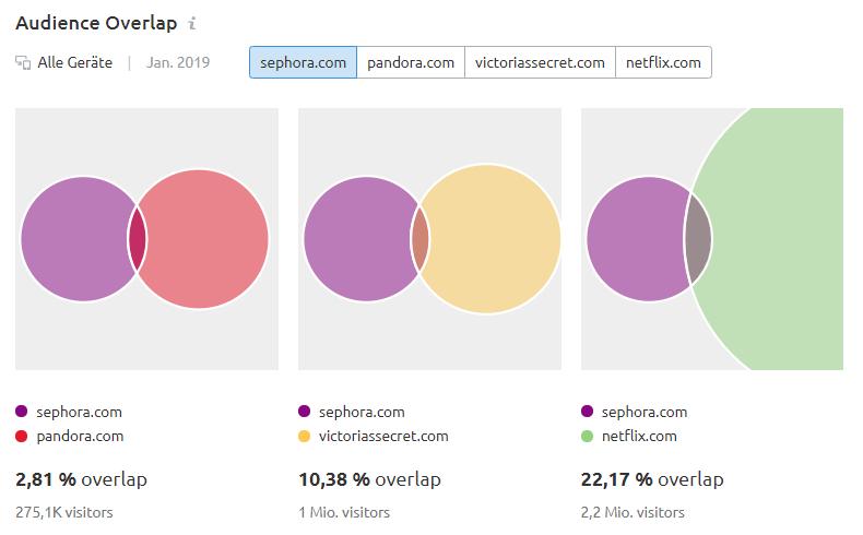 Audience Overlap: Überschneidungen zwischen sephora.com, pandora.com, victoriassecret.com und netflix.com